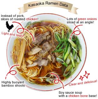 Kasaoka Ramen Noodles Data